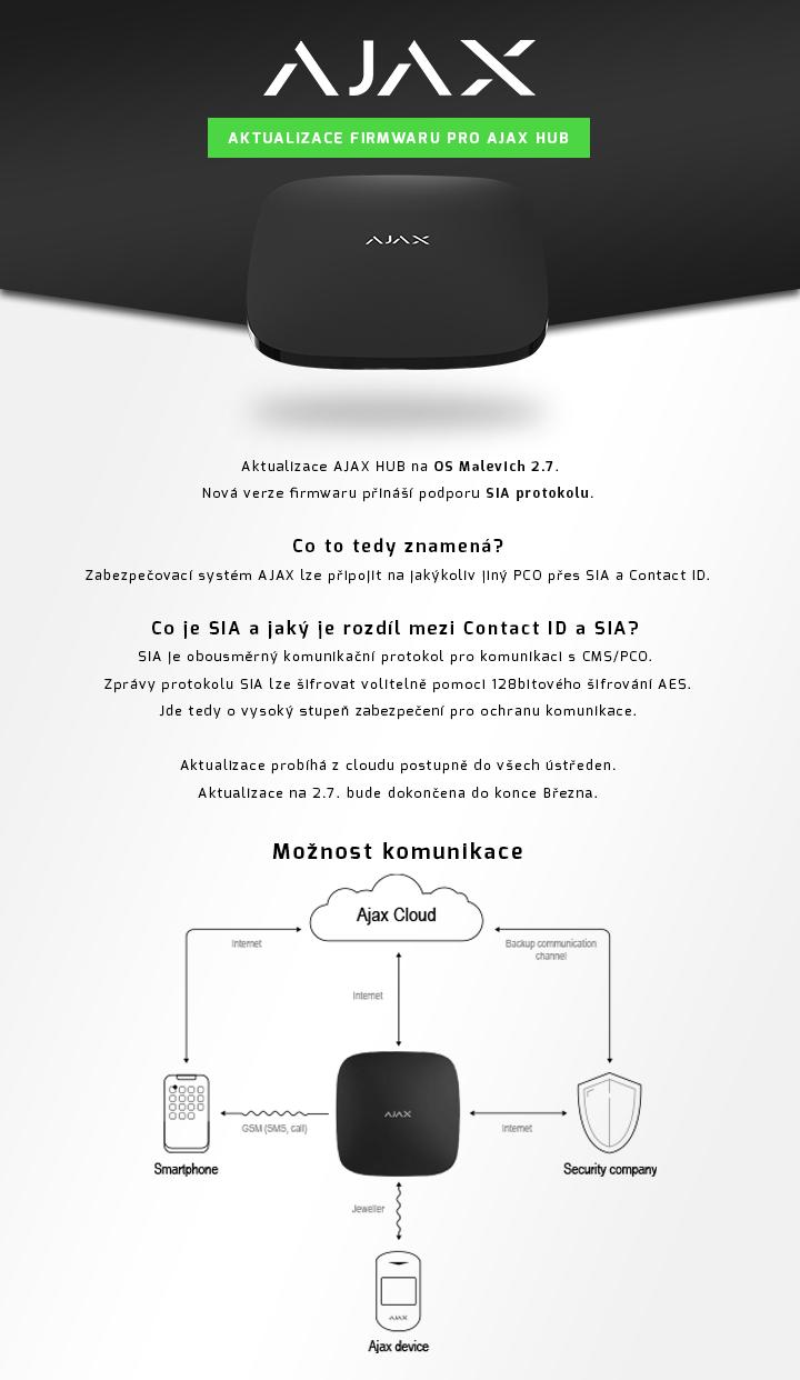 Aktualizace firmwaru pro Ajax hub