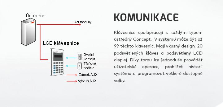 Komunikace LCD klávesnic