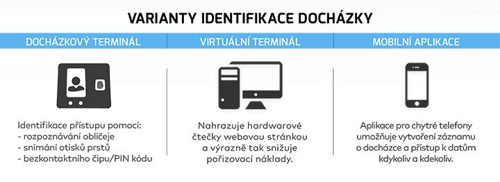 |  Varianty identifikace docházky  |